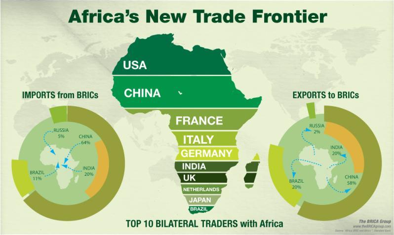 Africa's Trade Frontier